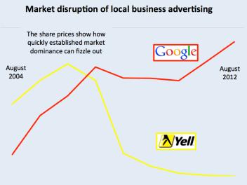 Google Yell disruption.002-001.png
